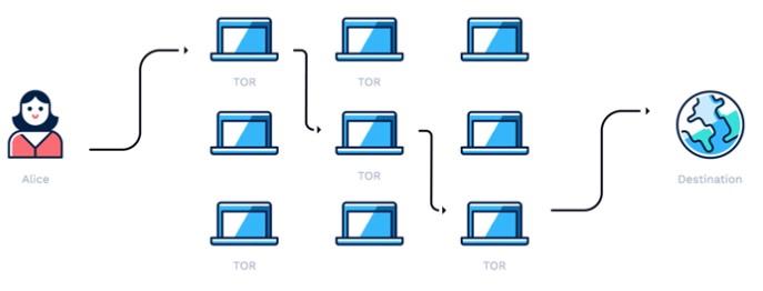 TestArmy Cyberforces jak zachować anonimowość w sieci architektura systemu TOR