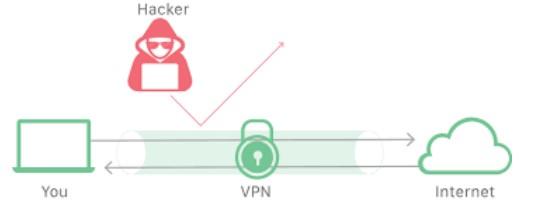 TestArmy Cyberforces jak zachować anonimowość w sieci architektura systemu VPN