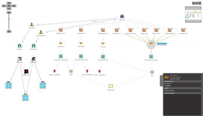 TestArmy CyberForces OSINT sieć powiązań