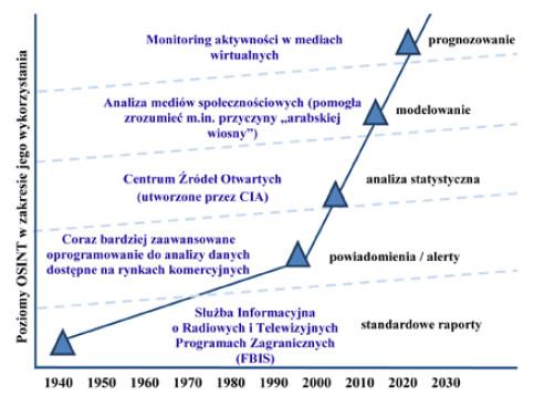 TestArmy CyberForces ewolucja OSINT