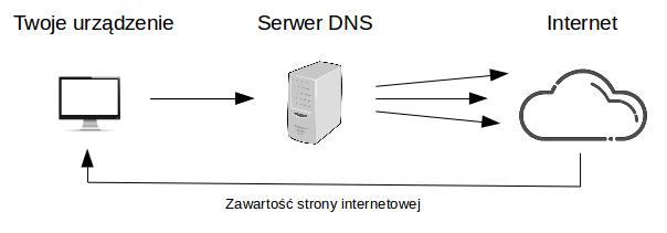 schemat przepływu danych bez użycia vpn