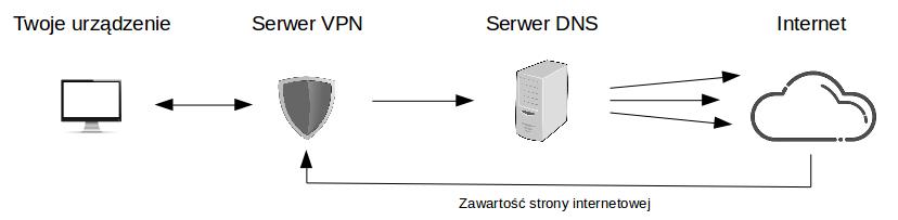 schemat przepływu danych z wykorzystaniem vpn